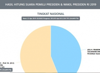 Keunggulan Jokowi dan PDI Perjuangan Tak Tergoyahkan