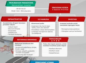 Visi Indonesia di Pemerintahan Jokowi