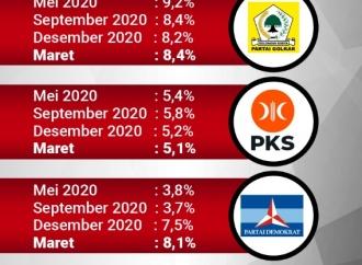 Elektabilitas Parpol Selama Mei 2020-April 2021