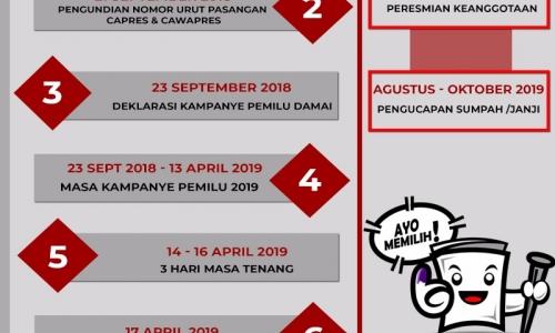 Tahapan Pemilihan Umum Tahun 2019