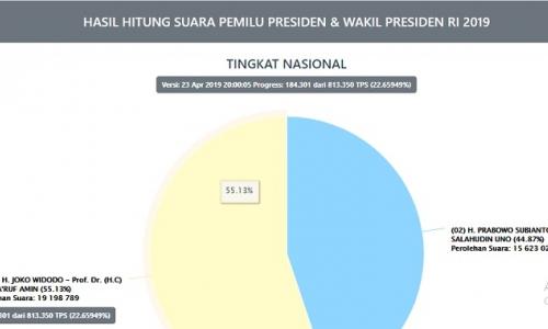 Real Count KPU Selasa Malam: Jokowi-Amin Masih Unggul