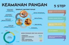 Keamanan Makanan