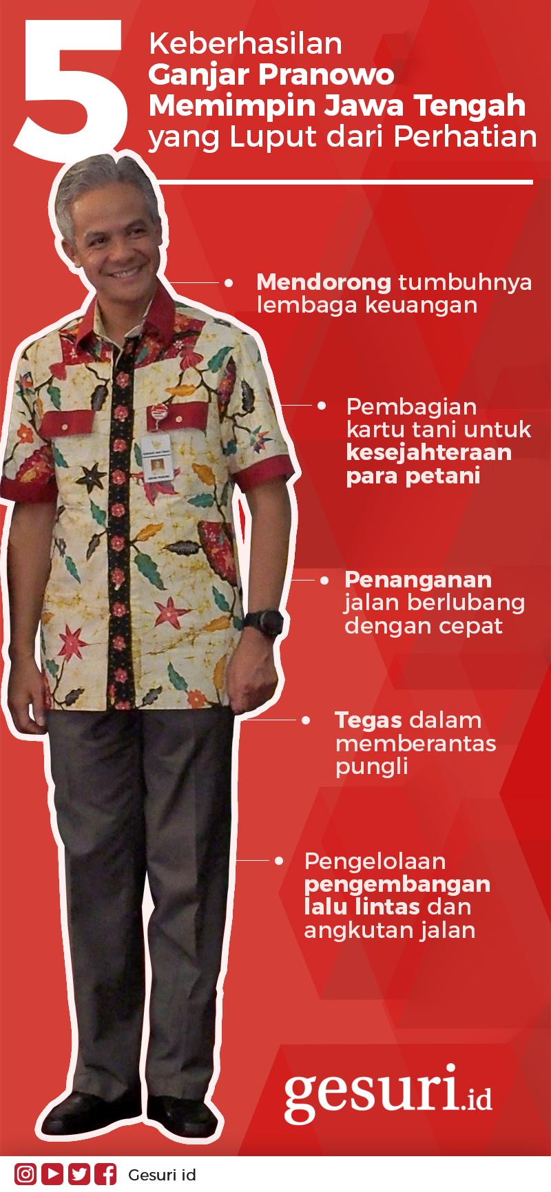 5 Keberhasilan Ganjar Pranowo yang luput dari perhatian