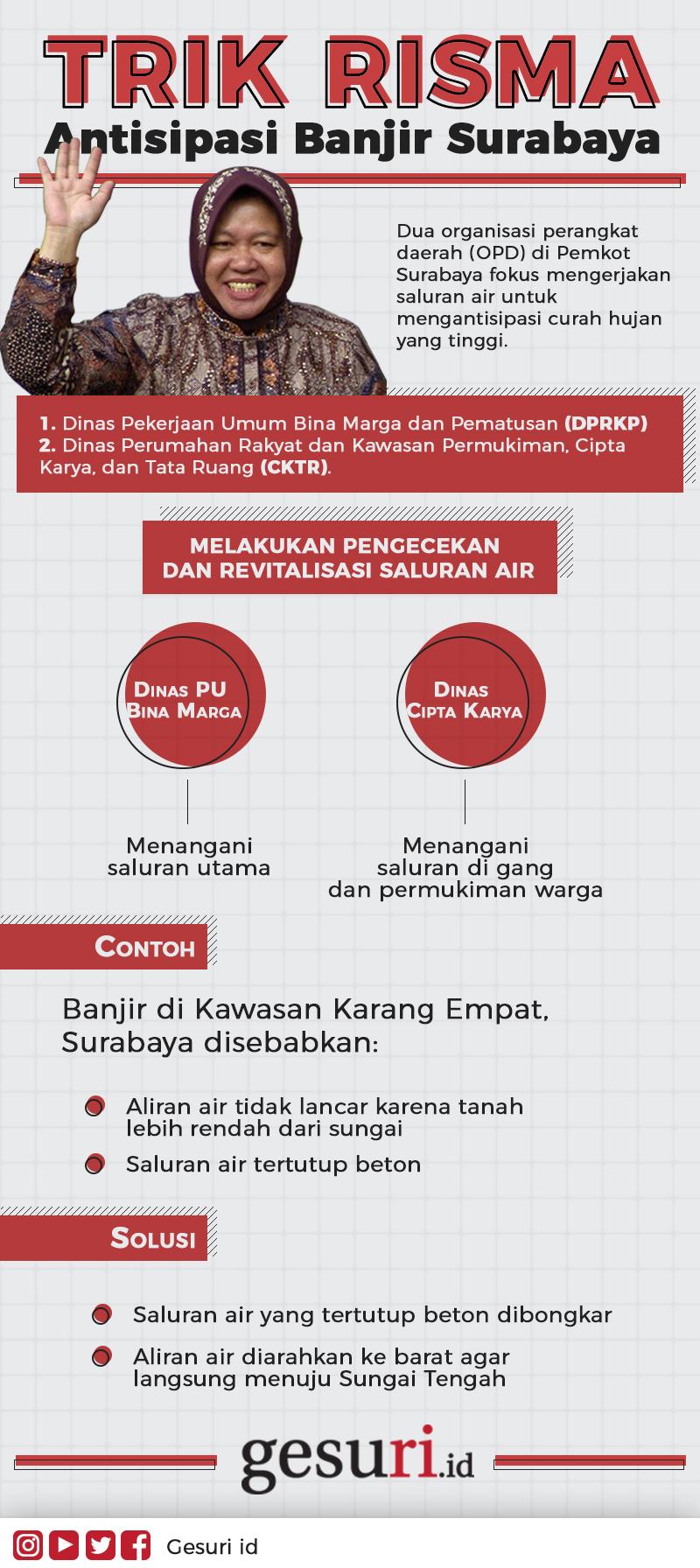 Trik Risma Antisipasi banjir di Surabaya