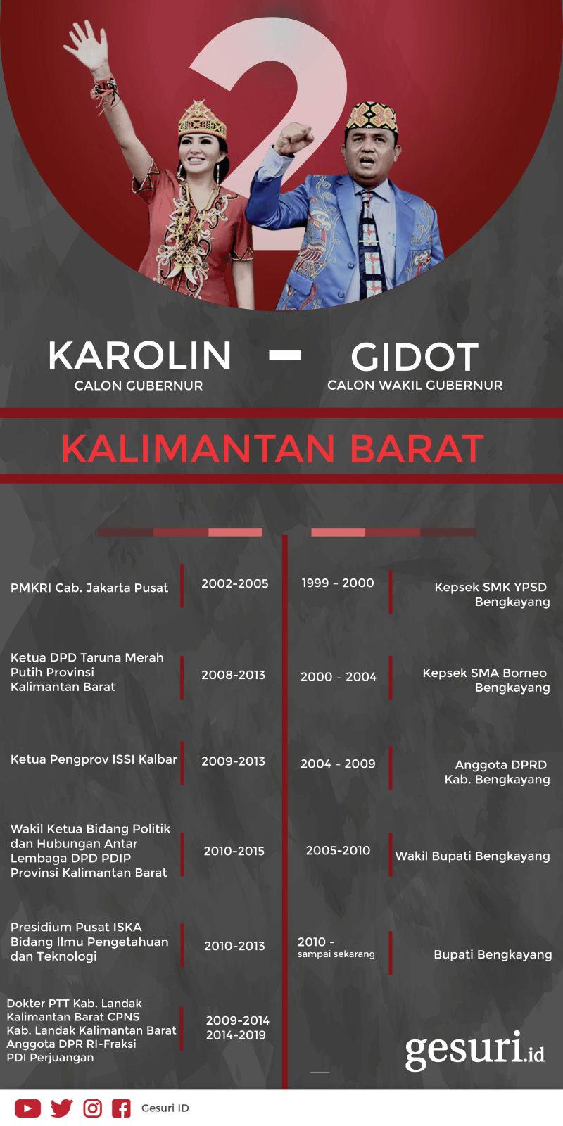 Mengenal Lebih Dekat Karolin-Gidot
