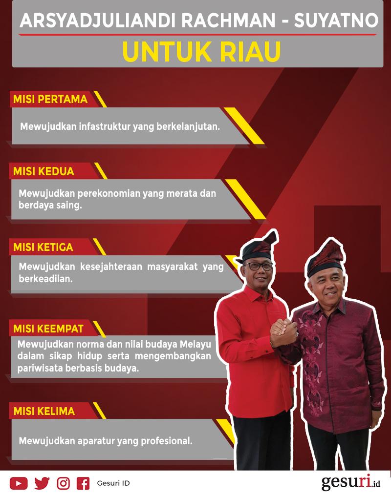 Misi Andi Rachman-Suyatno untuk Riau