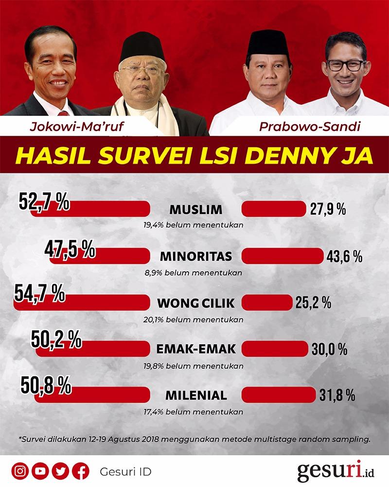 Jokowi-Ma'ruf Kuasai 5 Segmen Pemilih