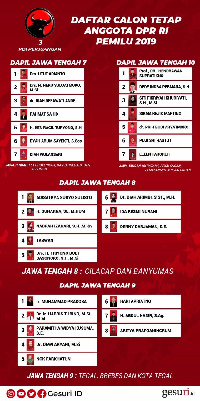 Daftar Calon Tetap Anggota DPR RI (Jateng 7-10)