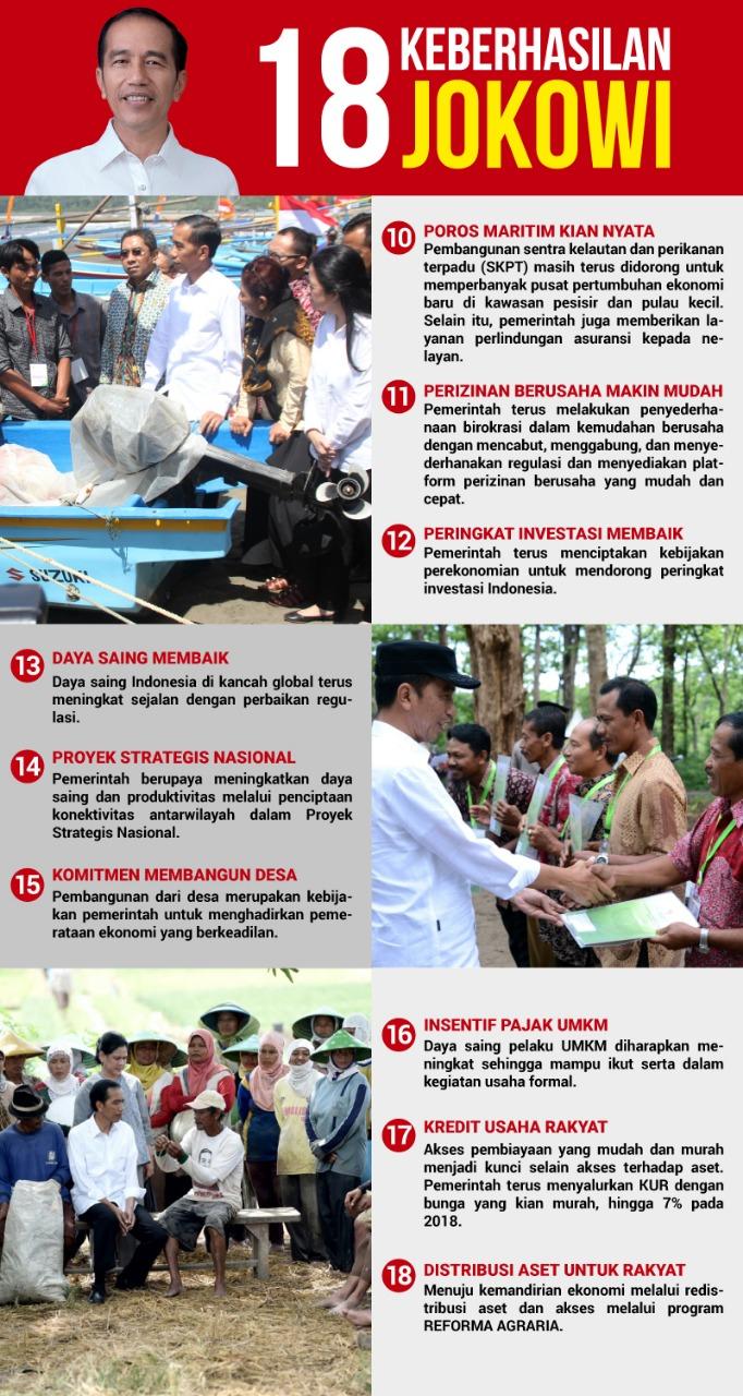 18 Keberhasilan Pemerintahan Jokowi (Bagian 2)