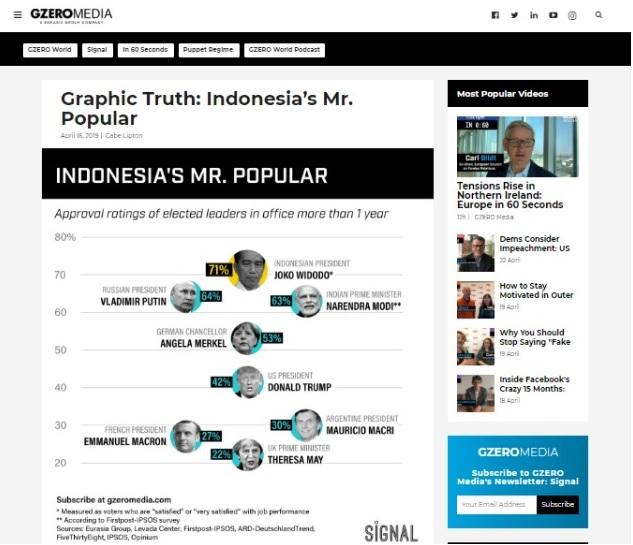 Lampaui Trump dan Putin, Jokowi Pemimpin Paling Populer
