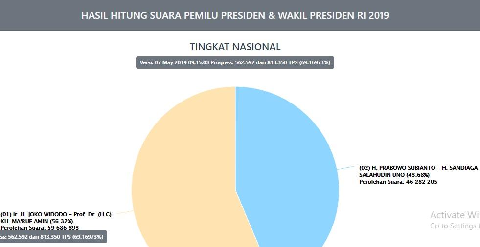Data Situng KPU Sudah Capai 69,17 Persen