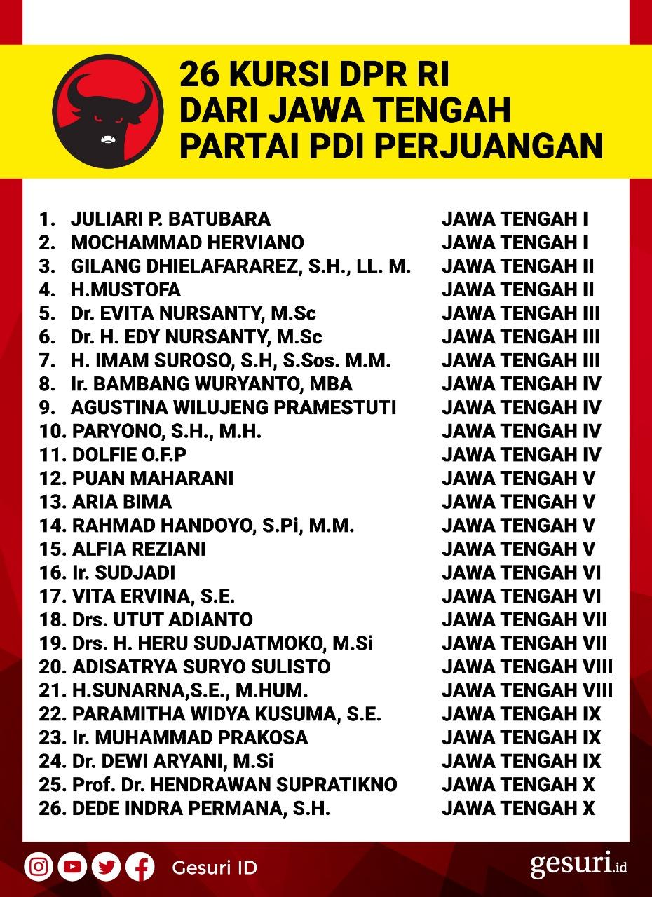 Daftar Caleg PDI Perjuangan dari Jateng yang Lolos ke DPR RI