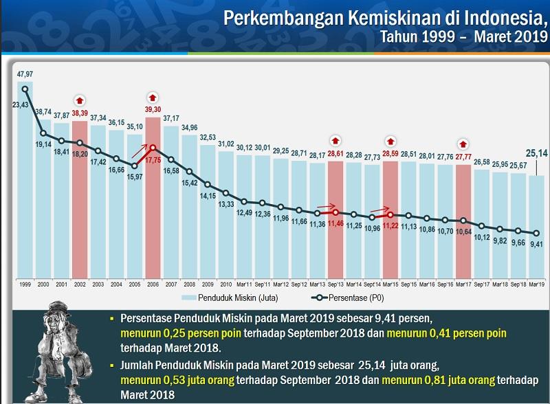 Jokowi Sukses Turunkan Kembali Penduduk Miskin 530.000 Orang