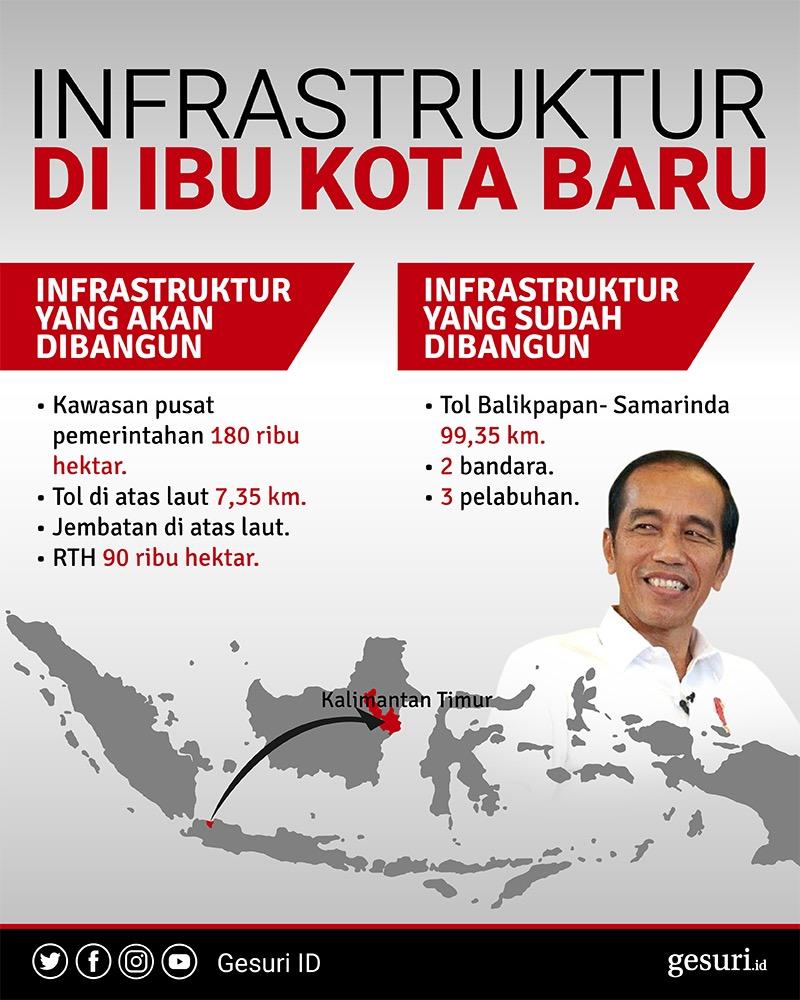 Pembangunan Infrastruktur di Ibu Kota Baru