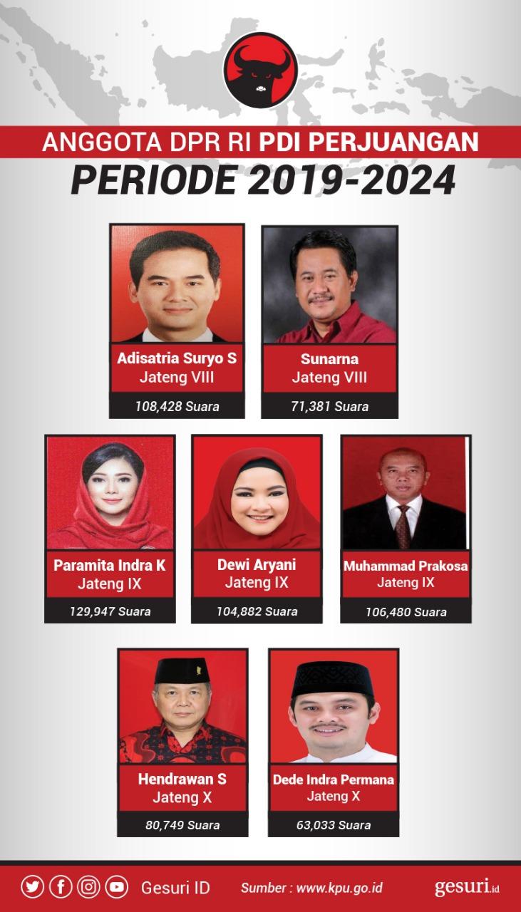 Anggota DPR RI 2019 - 2024 Dapil Jateng VIII-X