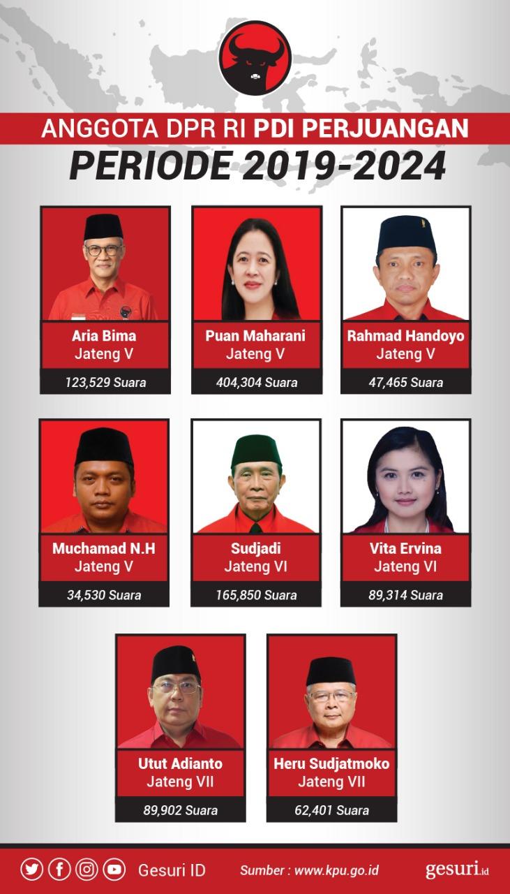 Anggota DPR RI 2019 - 2024 Dapil Jateng V-VII