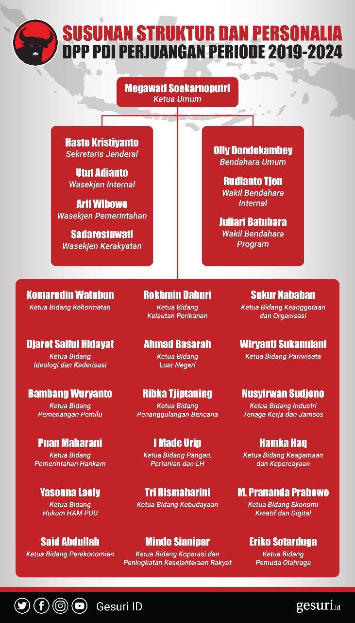 Susunan Struktur dan Personalia DPP PDI Perjuangan 2019-2024