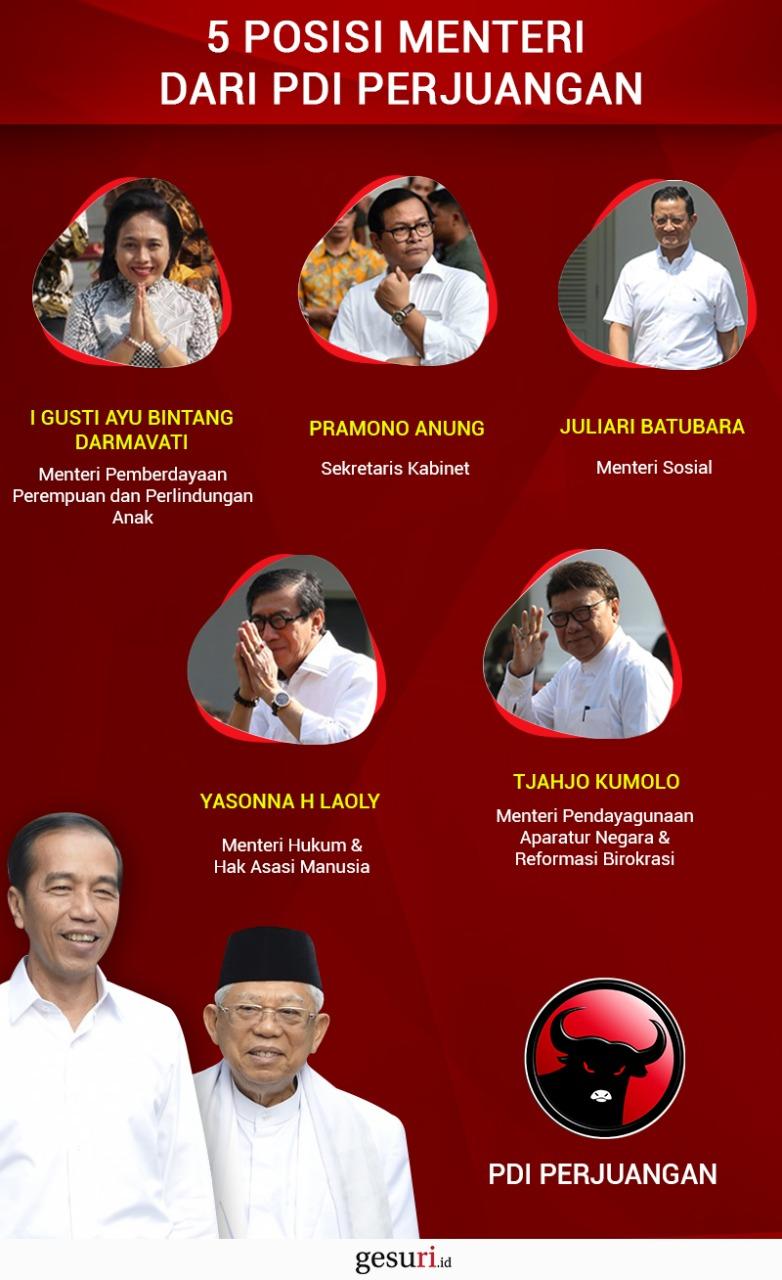 Lima Menteri Kabinet Indonesia Maju dari PDI Perjuangan