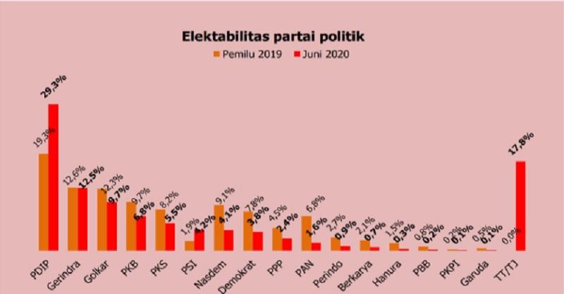 Survei: Popularitas PDI Perjuangan Semakin Kokoh di Puncak