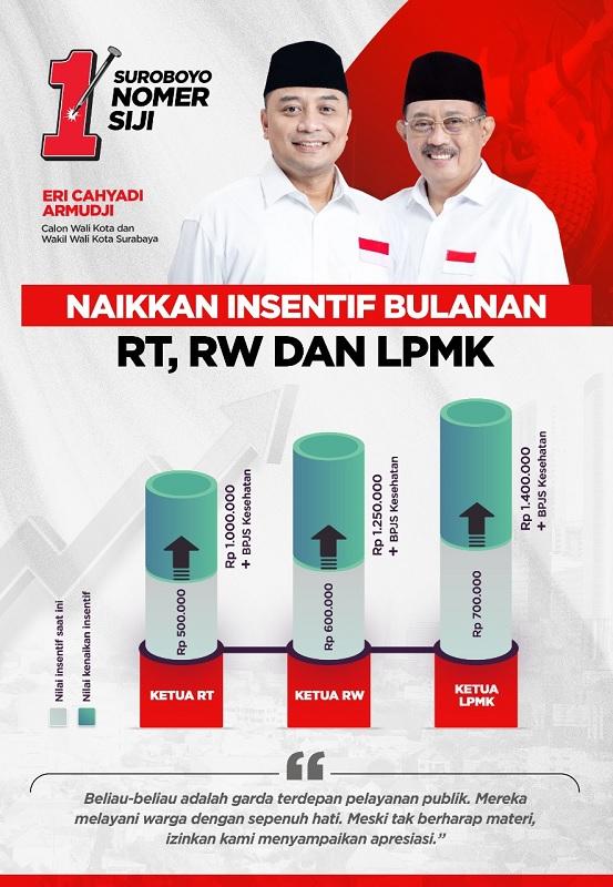 Eri-Armudji Beri Perhatian Nyata Pada RT, RW & LPMK
