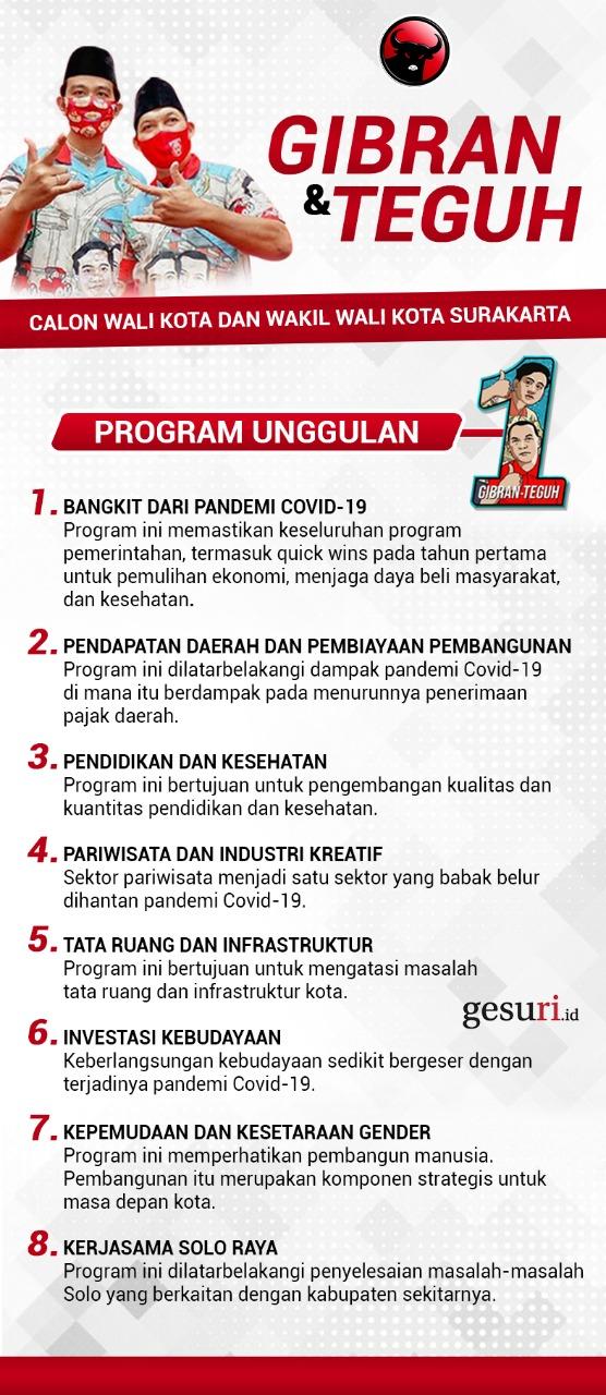 Program Unggulan Gibran-Teguh untuk Kota Surakarta