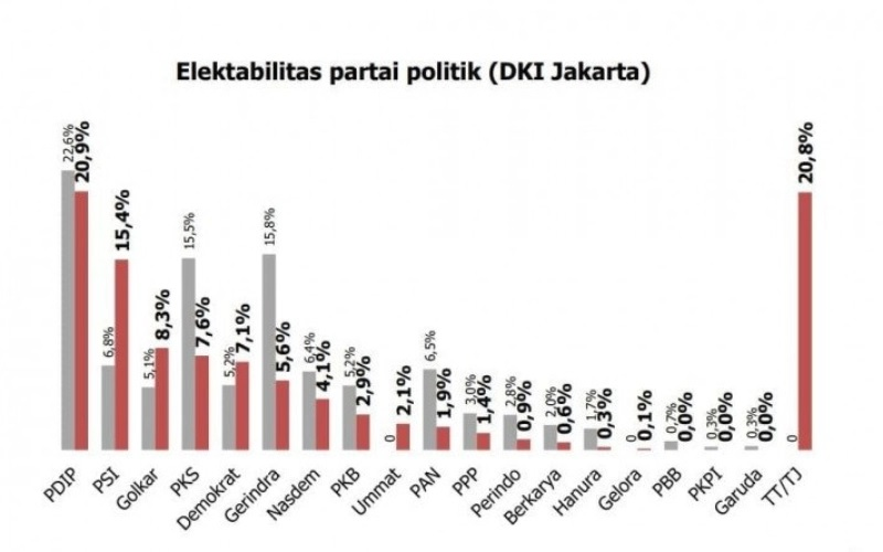 Elektabilitas PDI Perjuangan di DKI Jakarta Tetap di Puncak